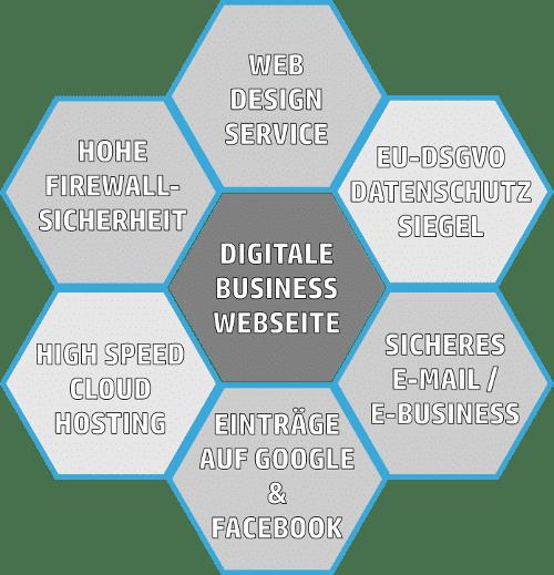 Digital Business Wabe